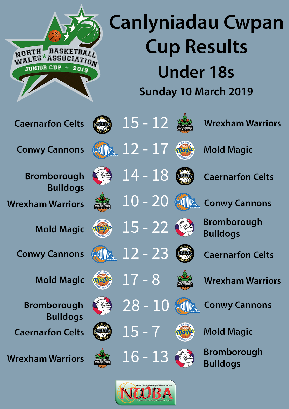 NWBA Junior U18s Cup Results 2019