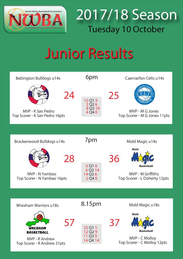 Junior Results Oct10
