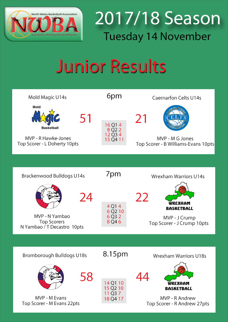 Junior Results Nov14