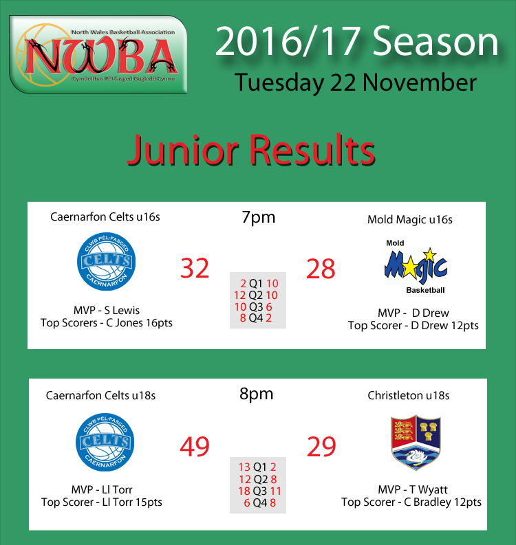 NWBA Junior Results 22.11.16
