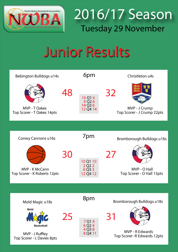 Junior Results Nov29