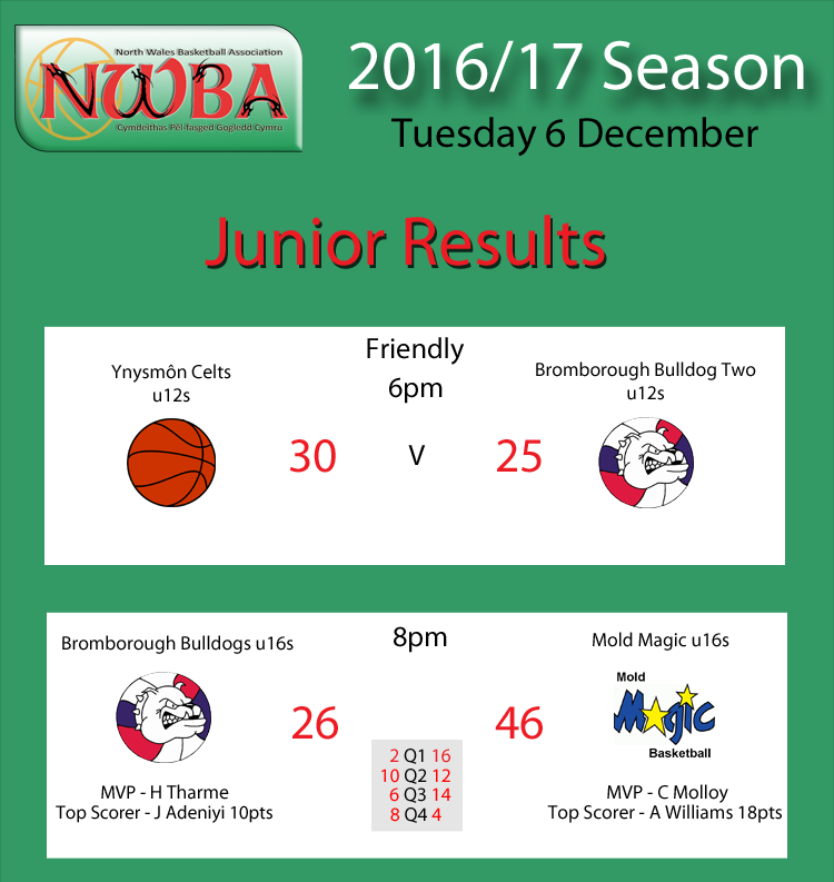 Junior Results Dec6