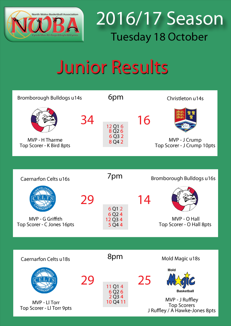 Junior Results Oct18
