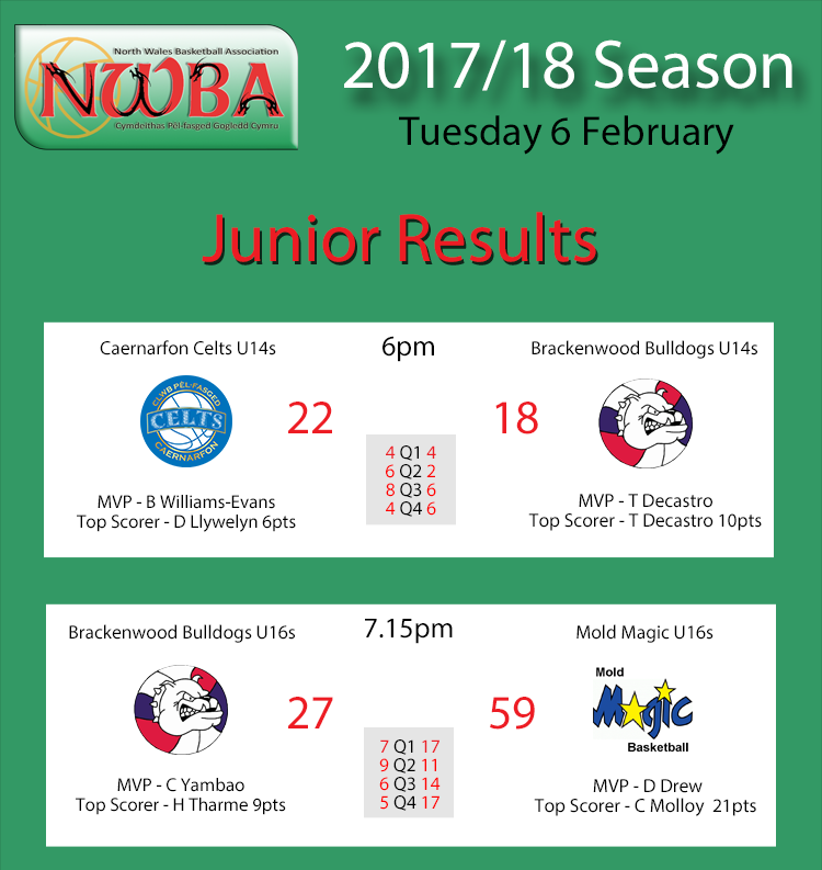 Junior Results Feb06
