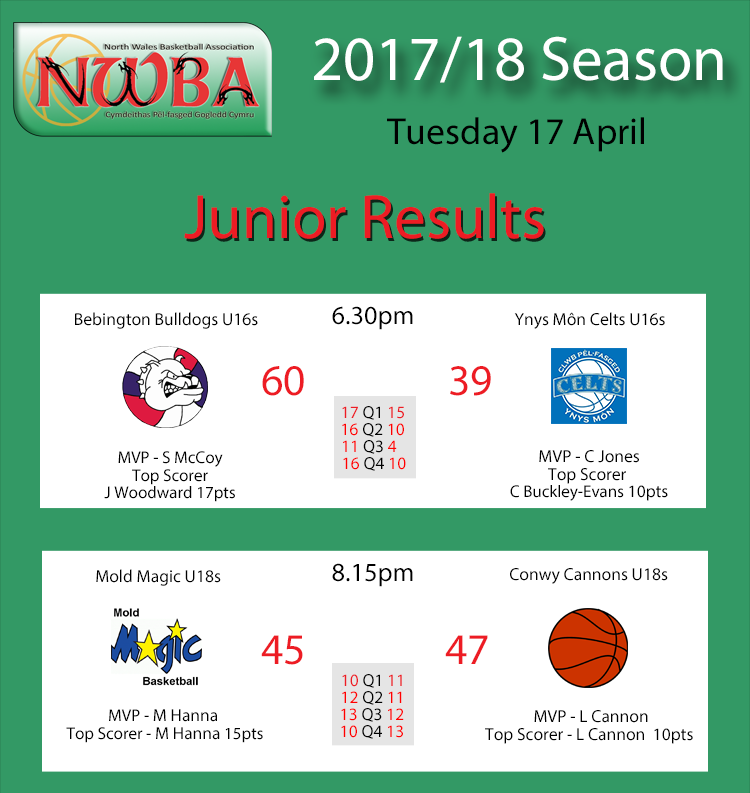 Junior results 17.04.18