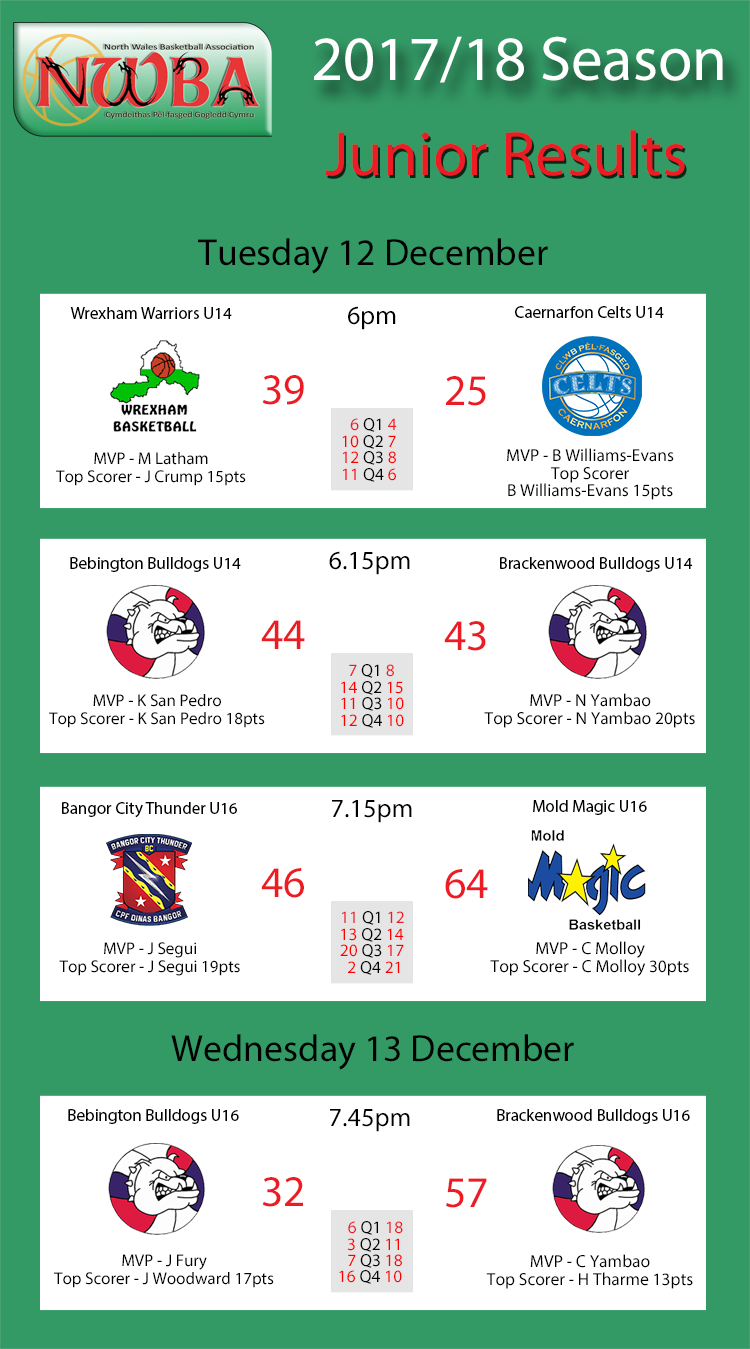 Junior Results Dec12