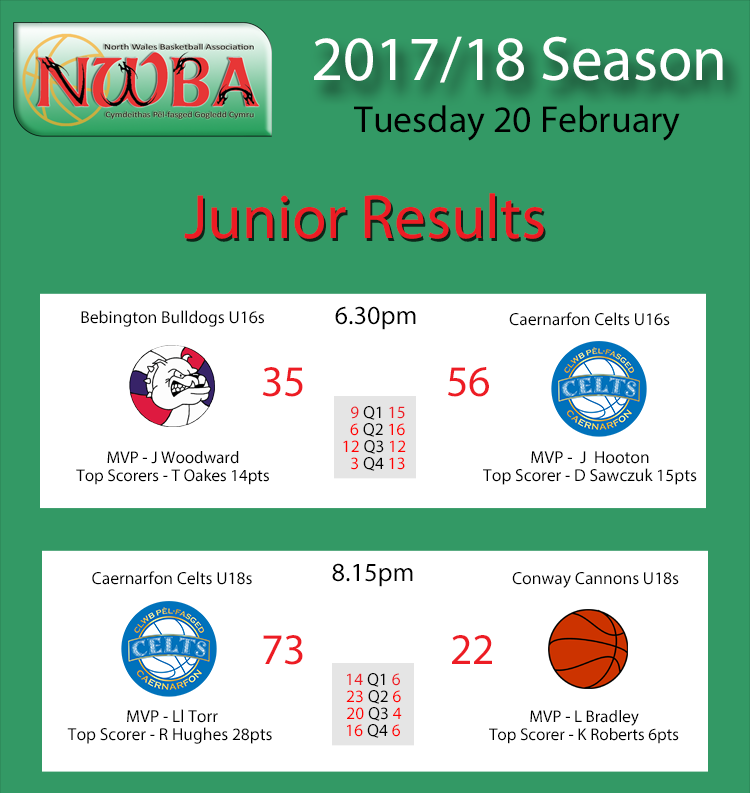 Junior Results Feb20