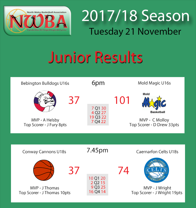 Junior Results Nov21