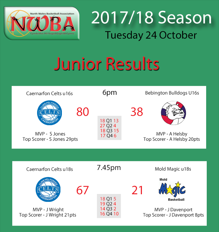 Junior Results Oct24