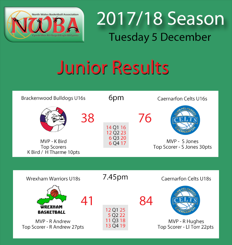 Junior Results Dec05