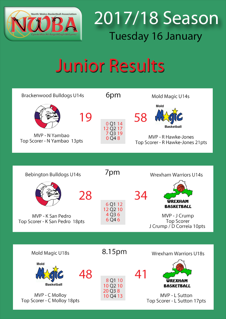 Junior Results Jan16