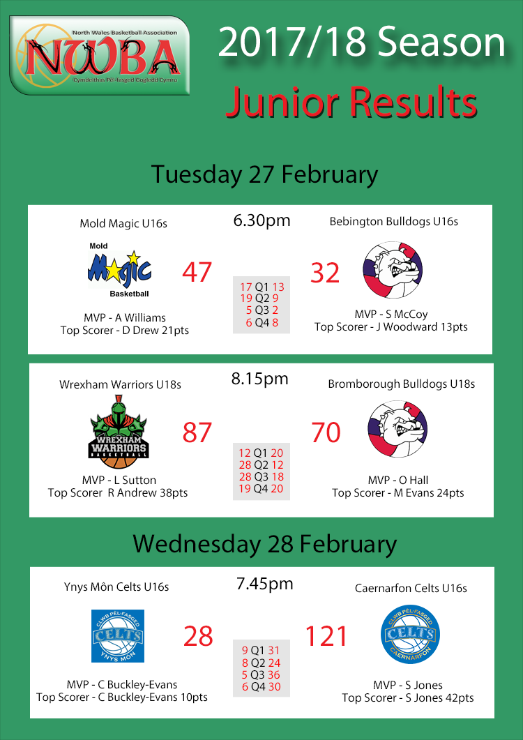 Junior Results Feb28