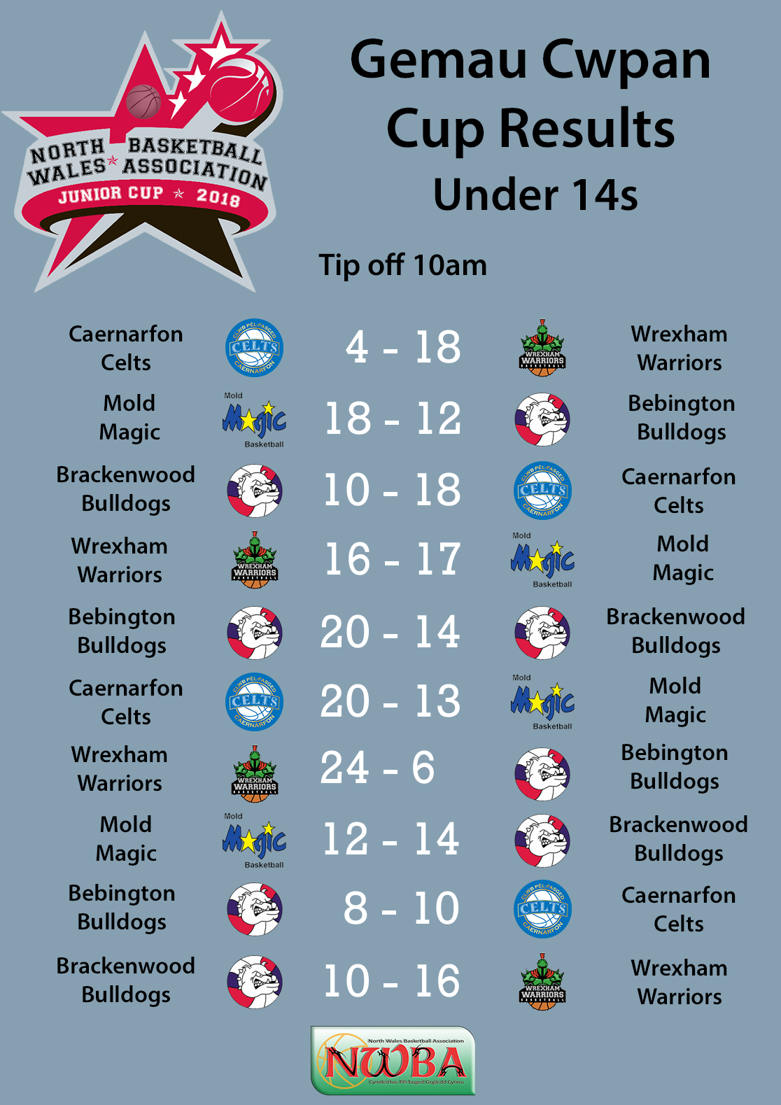 U14s cup results 2018